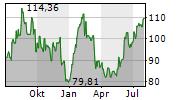 EXPEDIA GROUP INC Chart 1 Jahr
