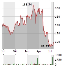 EXPEDIA Aktie Chart 1 Jahr