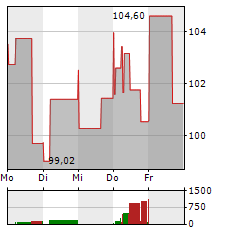 EXPEDIA Aktie 1-Woche-Intraday-Chart