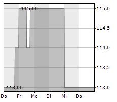 EXPEDITORS INTERNATIONAL OF WASHINGTON INC Chart 1 Jahr