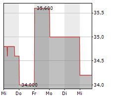 EXPERIAN PLC Chart 1 Jahr