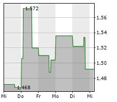 EXRO TECHNOLOGIES INC Chart 1 Jahr
