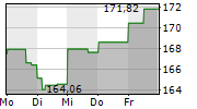 EXTRA SPACE STORAGE INC 1-Woche-Intraday-Chart
