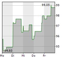 EXXON MOBIL CORPORATION Chart 1 Jahr