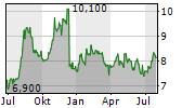 EZCORP INC Chart 1 Jahr