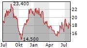 FABASOFT AG Chart 1 Jahr