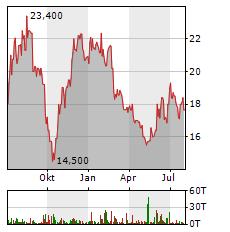 FABASOFT Aktie Chart 1 Jahr