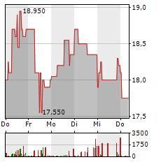 FABASOFT Aktie 5-Tage-Chart