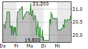 FABASOFT AG 1-Woche-Intraday-Chart