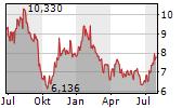 FABEGE AB Chart 1 Jahr