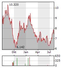 FABEGE Aktie Chart 1 Jahr
