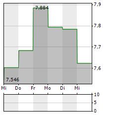 FABEGE Aktie 5-Tage-Chart