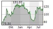 FABRINET Chart 1 Jahr