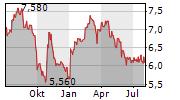 FACC AG Chart 1 Jahr