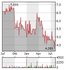 FAIR VALUE REIT-AG Aktie Chart 1 Jahr