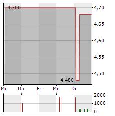 FAIR VALUE REIT-AG Aktie 1-Woche-Intraday-Chart
