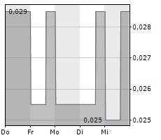 FALCON GOLD CORP Chart 1 Jahr