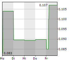 FALCON OIL & GAS LTD Chart 1 Jahr
