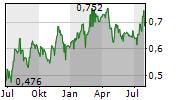 FAMUR SA Chart 1 Jahr