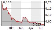 FANSUNITE ENTERTAINMENT INC Chart 1 Jahr