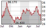 FANUC CORPORATION Chart 1 Jahr
