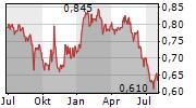 FAR EAST HORIZON LTD Chart 1 Jahr