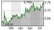 FAR EAST ORCHARD LIMITED Chart 1 Jahr