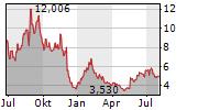 FARFETCH LIMITED Chart 1 Jahr