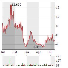 FARFETCH Aktie Chart 1 Jahr