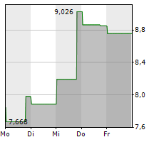 FARFETCH LIMITED Chart 1 Jahr