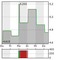 FARFETCH Aktie 1-Woche-Intraday-Chart
