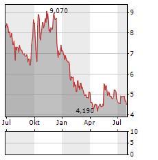 FARM 51 Aktie Chart 1 Jahr