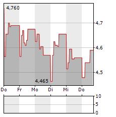 FARM 51 Aktie 5-Tage-Chart
