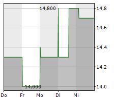FARO TECHNOLOGIES INC Chart 1 Jahr