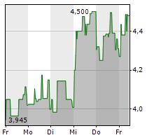 FASHIONETTE AG Chart 1 Jahr
