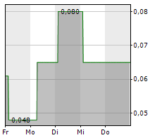FAST FINANCE 24 HOLDING AG Chart 1 Jahr