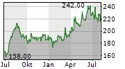 Fast Retailing Aktie