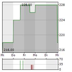 FAST RETAILING Aktie 5-Tage-Chart