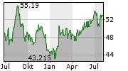 FASTENAL COMPANY Chart 1 Jahr