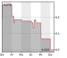 FASTIGHETS AB BALDER Chart 1 Jahr