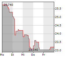 FASTNED BV Chart 1 Jahr