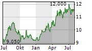 FCC CO LTD Chart 1 Jahr