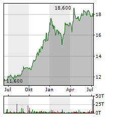 FCR IMMOBILIEN Aktie Chart 1 Jahr