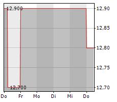 FCR IMMOBILIEN AG Chart 1 Jahr
