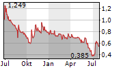 FEDERAL HOME LOAN MORTGAGE CORPORATION Chart 1 Jahr