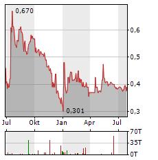 FREDDIE MAC Aktie Chart 1 Jahr