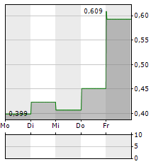 FREDDIE MAC Aktie 1-Woche-Intraday-Chart