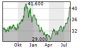 FEDERAL SIGNAL CORPORATION Chart 1 Jahr