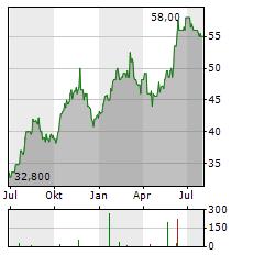 FEDERAL SIGNAL Aktie Chart 1 Jahr