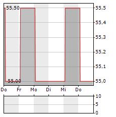 FEDERAL SIGNAL Aktie 5-Tage-Chart